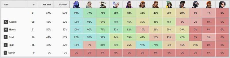 Agent Pick Rates