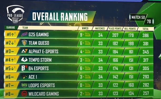 PMPL S2 Americas overall standings after day 10