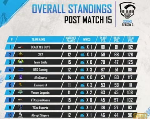 PMPL South Asia season 2 scrims overall standings after day 3
