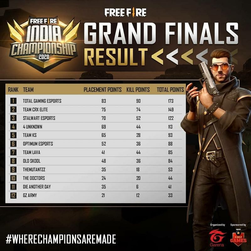 Free Fire India Championship 2020 Fall Grand Final overall standings