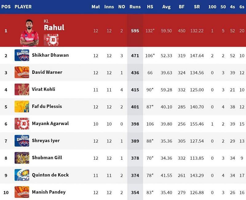 David Warner broke into the top 3 of the IPL 2020 Orange Cap list (Credits: IPLT20.com)