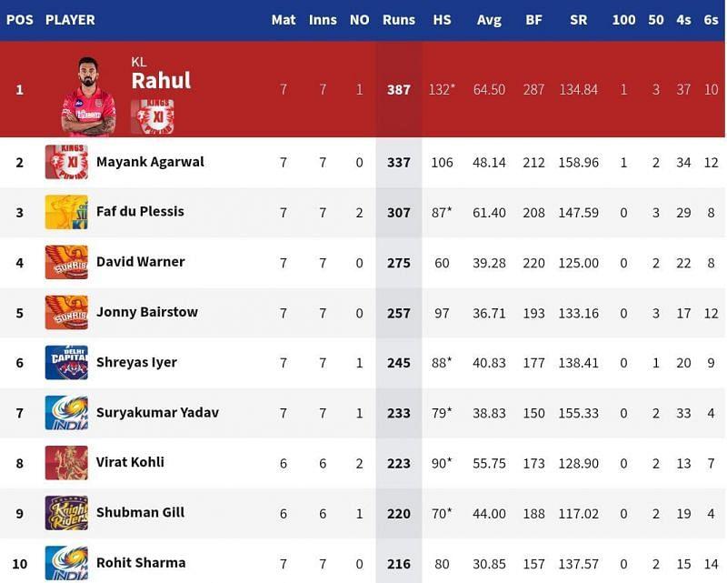 Shreyas Iyer moved back into contention for the IPL 2020 Orange Cap (Credits: IPLT20.com)
