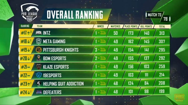 PMPL S2 Americas overall standings after day 15