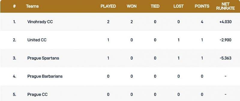 Prague T10 League Points Table