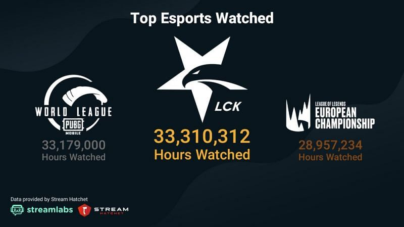 Top esports events watched (Image credits : streamlabs)