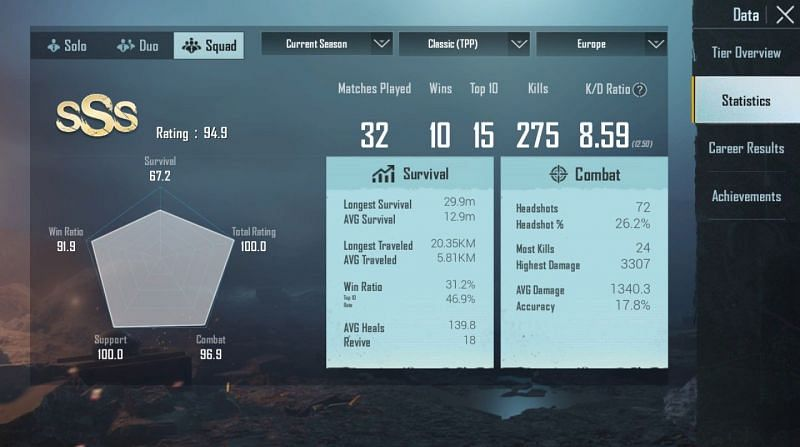 His stats in Squads (Europe)