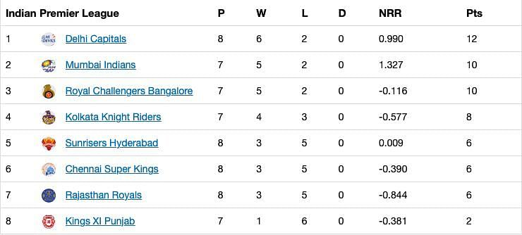 Updated points table after Match 30 of IPL 13.