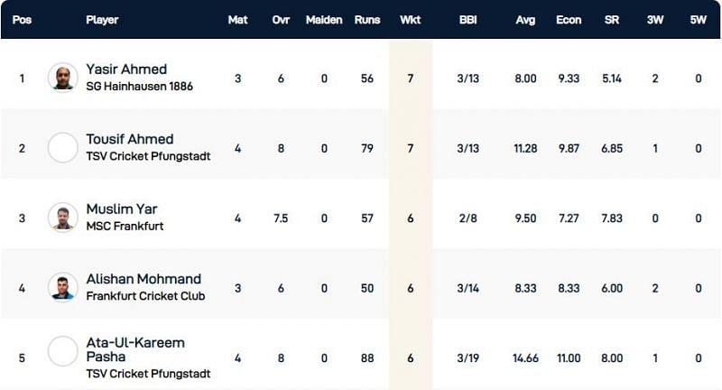 Frankfurt T10 League Highest Wicket-takers