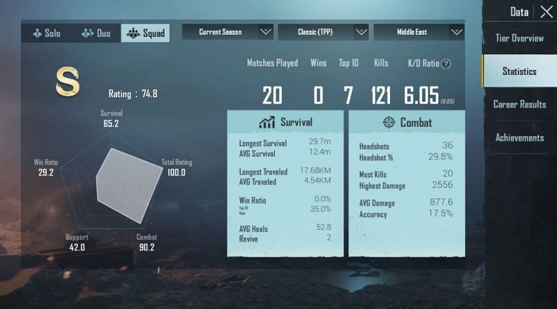 His stats in squad matches