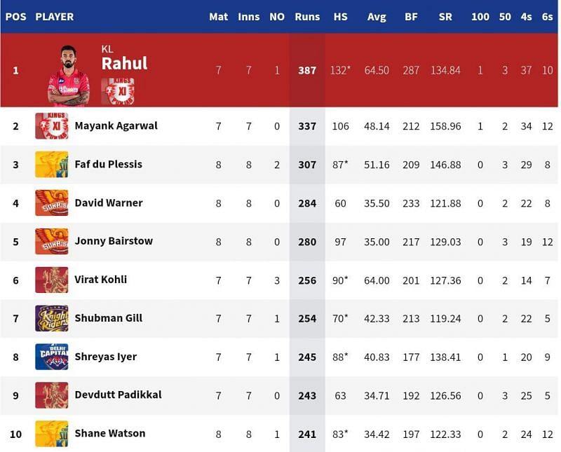 David Warner and Jonny Bairstow remained in the top 5 of the IPL 2020 Orange Cap list (Credits: IPLT20.com)
