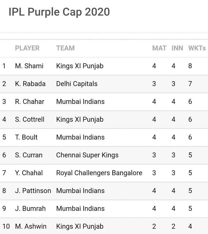 6 of the top 10 wicket-takers in IPL 2020 featured in last night