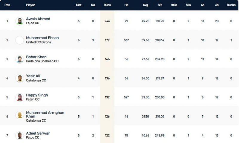 Barcelona T10 League Highest Run-scorers