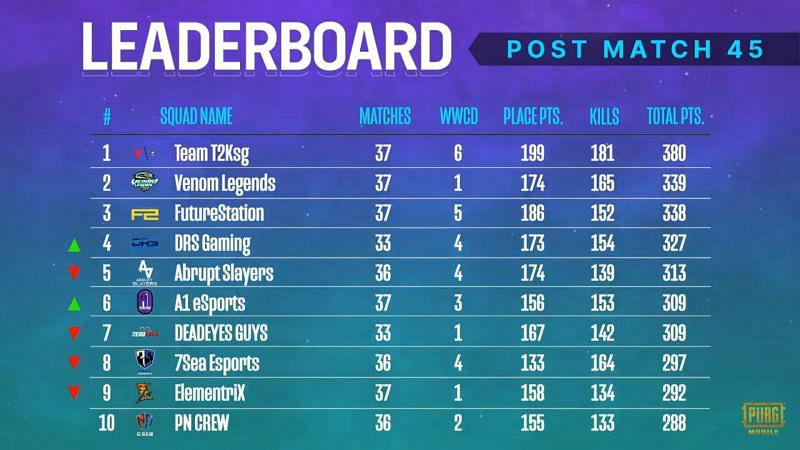 PMPL South Asia Season 2 overall standings after week 3 day 1