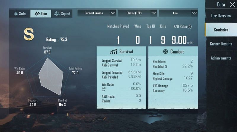 His stats in Duos (Asia)