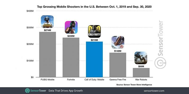 Top-grossing mobile shooters games in the US (Image credits: Sensor Tower)