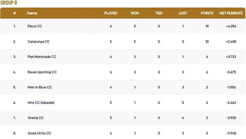 Barcelona T10 League Group B Points Table