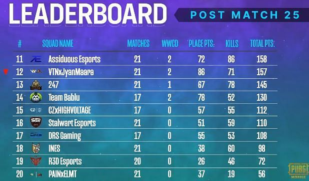PMPL South Asia Season 2 overall standings after week 2 day 1