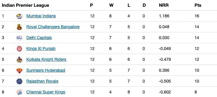 The updated points table after Match 48 of IPL 13.