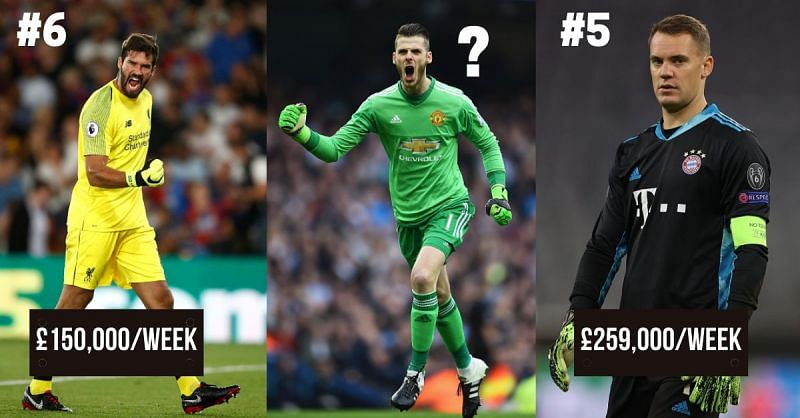 The 10 highest paid goalkeepers in the world