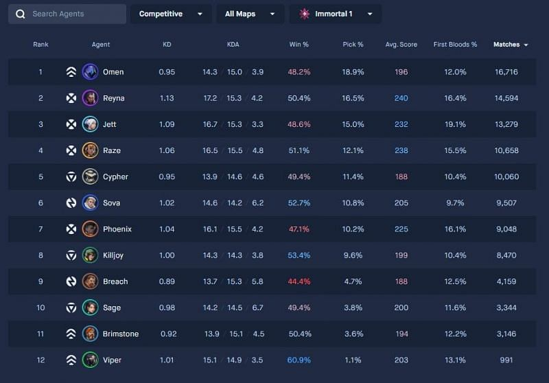Vipers pick rate in Immortal rank (image credits: blitz.gg)
