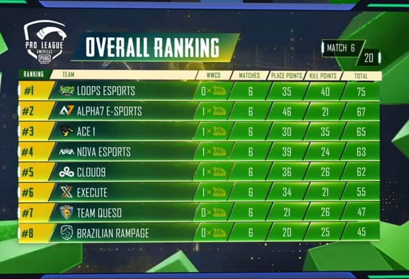 PMPL Americas Season 2 Grand Finals Day 1 overall standings (top eight)