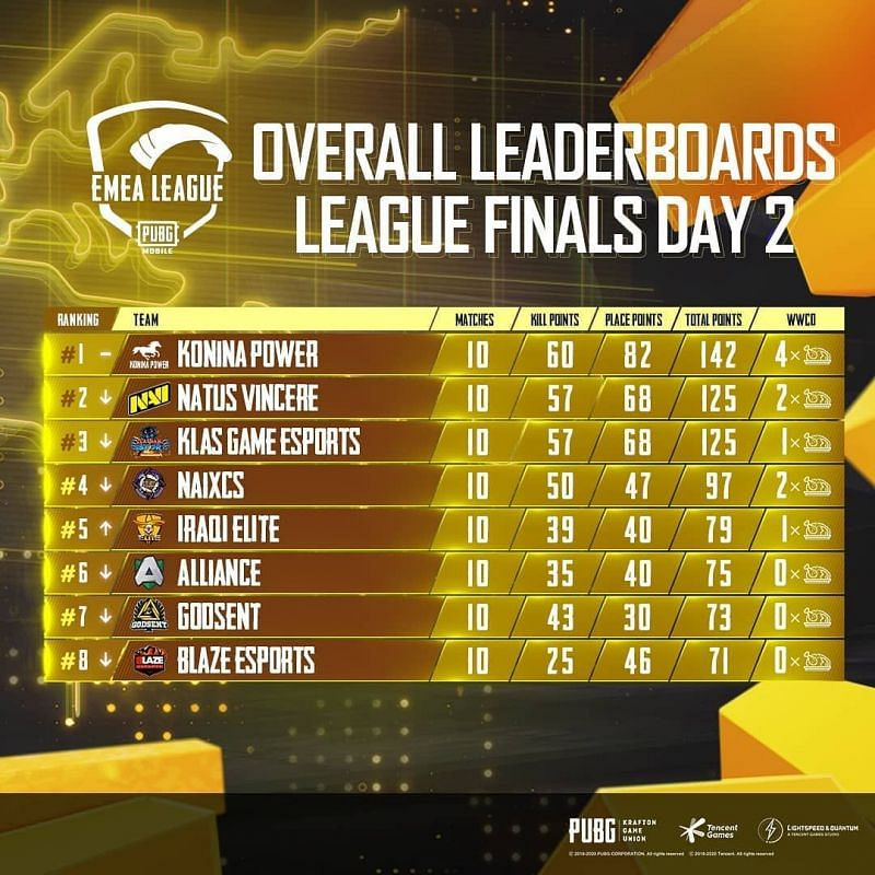 EMEA League Grand Finals overall standings after day 2