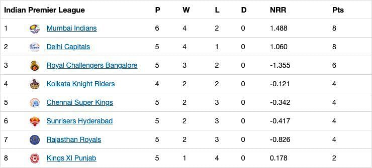 The updated points table after Match 20 of IPL 2020.