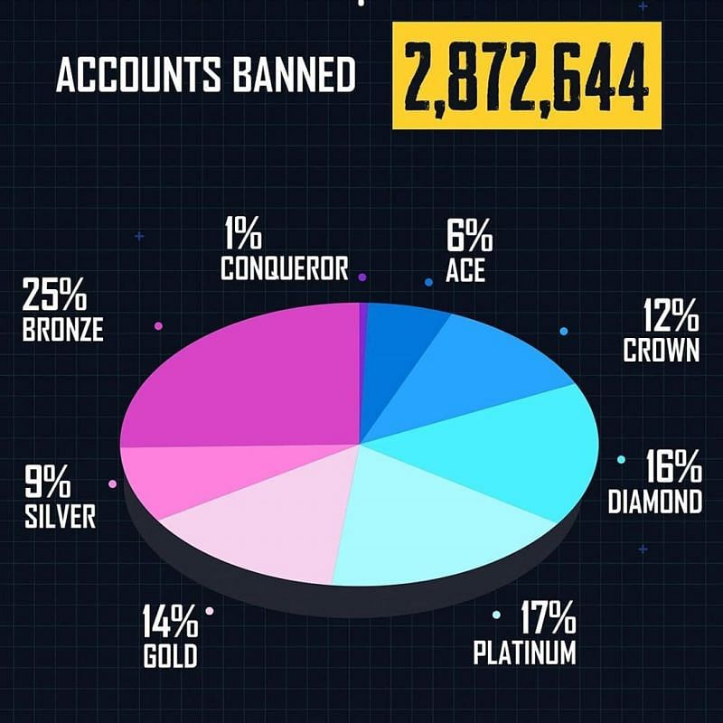 Accounts banned pie-chart (Image Credits: PUBG Mobile )