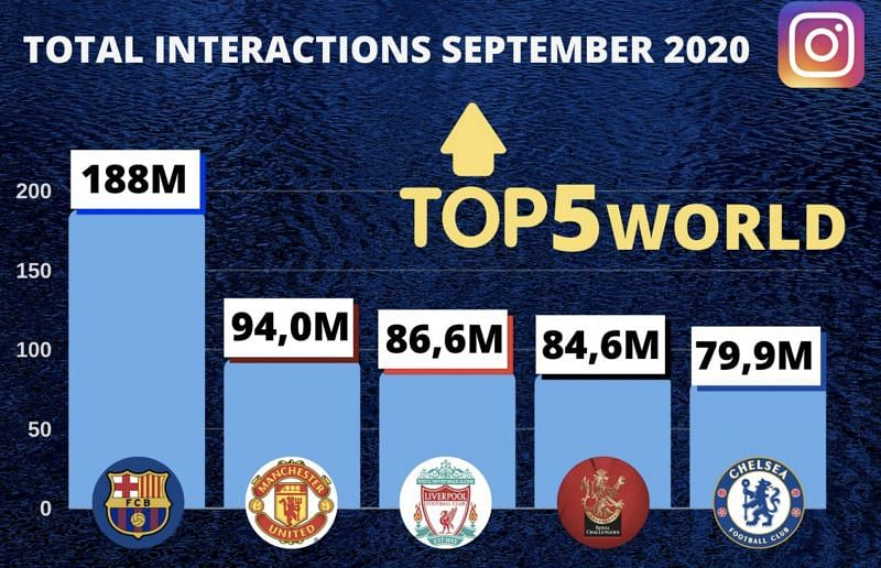 RCB clocked a mammoth 84.9 million impressions on its social media handle - Instagram in September.