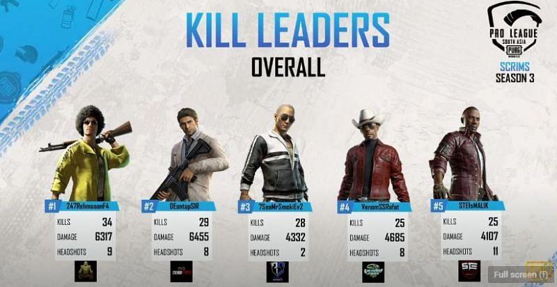 PMPL Season 2 South Asia Scrims Top 5 kill leaders