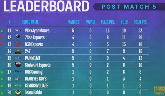 PMPL Season 2 South Asia overall standings after day 1