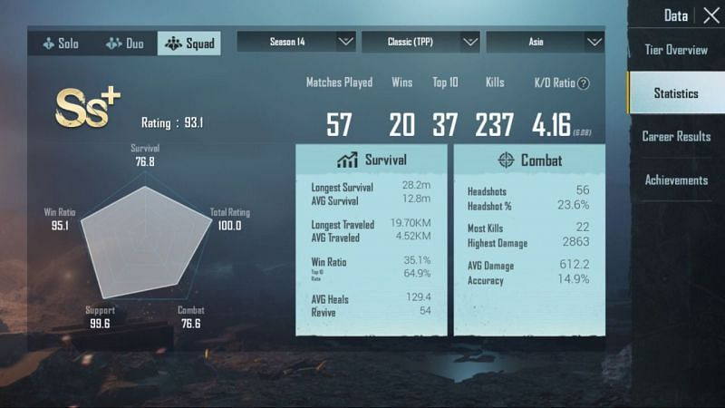 Her stats in Squads (Season 14)