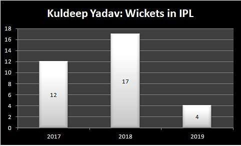 Kuldeep Yadav: Wickets in IPL