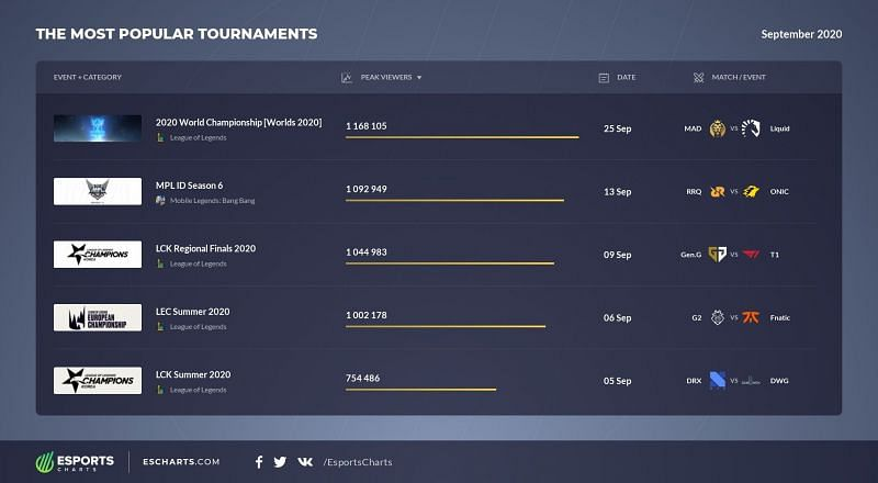 A look at the five most popular esports tournaments from September this year (Image credits:- Esports charts)