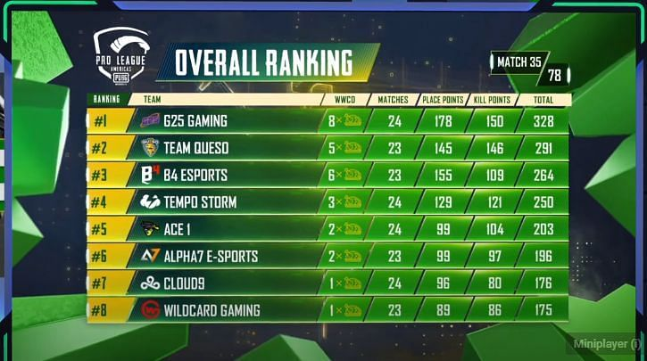 PMPL Season 2 Americas overall standings after Day 7 (top eight)