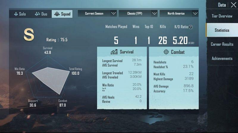 His stats in Squads (North America)