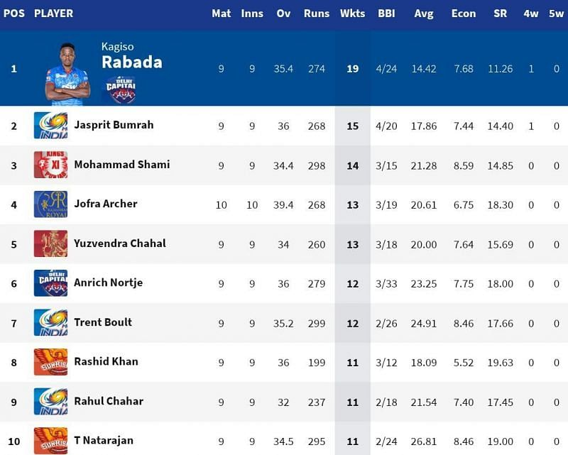 Jofra Archer is breathing down the neck of third-placed Mohammad Shami (Credits: IPLT20.com)