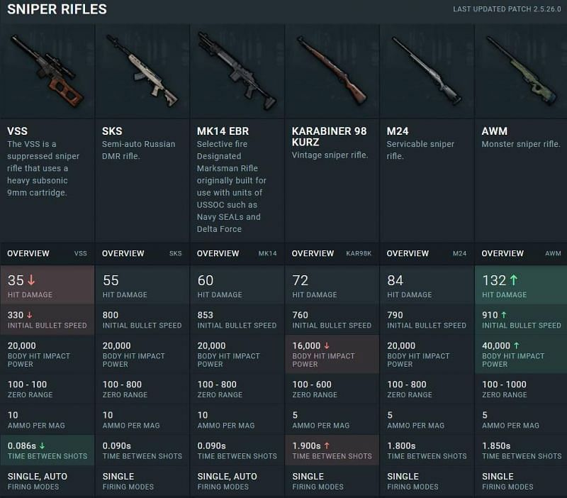 The MK14 dominates the DMR class (Image Credits: Reddit)