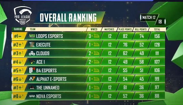 PMPL S2 Americas Grand finals overall standings after day 2