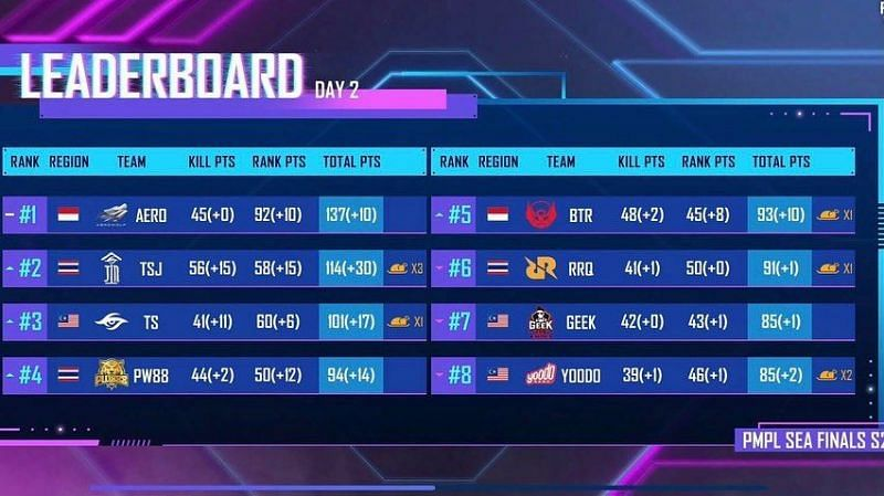 PMPL SEA Finals Season 2 overall standings after Day 2 (top eight)
