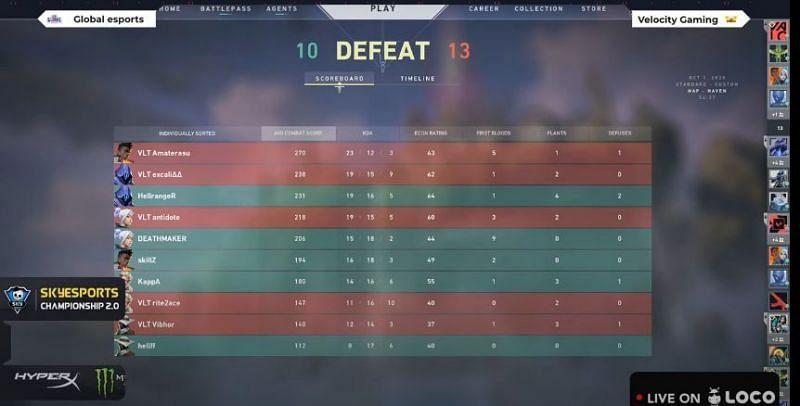 Velocity Gaming winning with 2-1 map advantage over Global Esports - Image Credits - Skyesports Championship 2.0