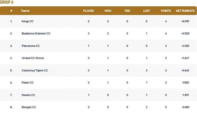 Barcelona T10 League Group A Points Table
