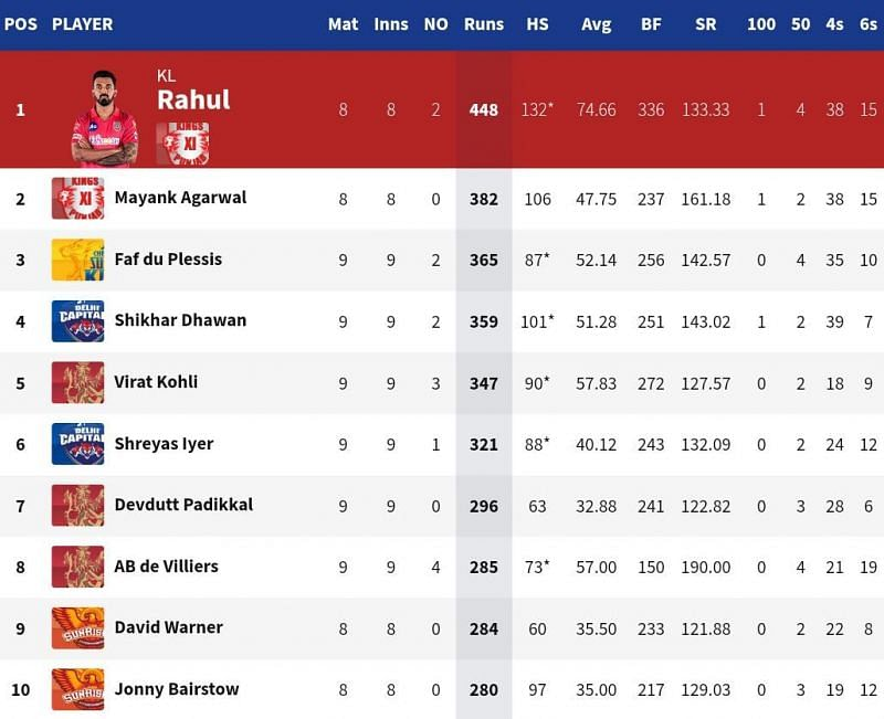 Shikhar Dhawan moved closer to the top 3 of the IPL 2020 leading run-getters (Credits: IPLT20.com)