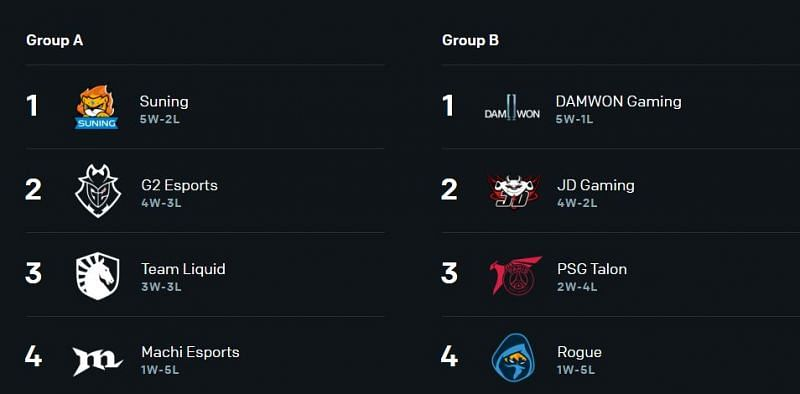 Group A and B from League of Legends World Championships 2020