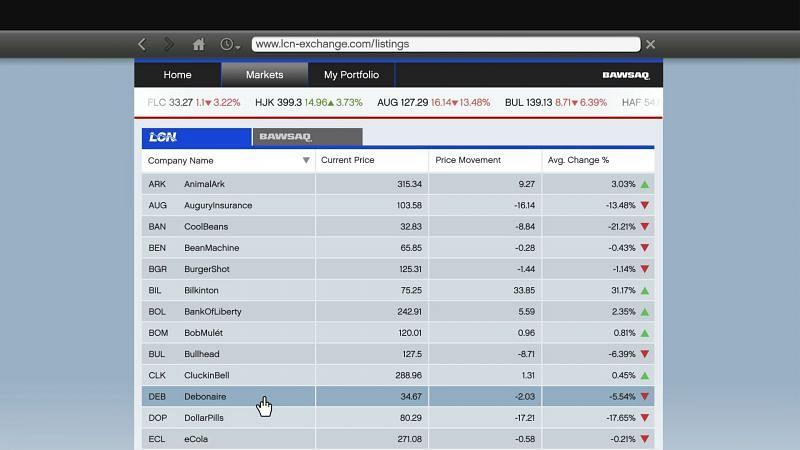 stock market investments gta 5