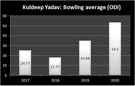 Kuldeep Yadav: ODI bowling average
