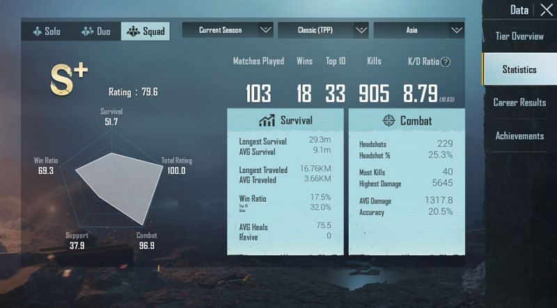 His stats in Season 15