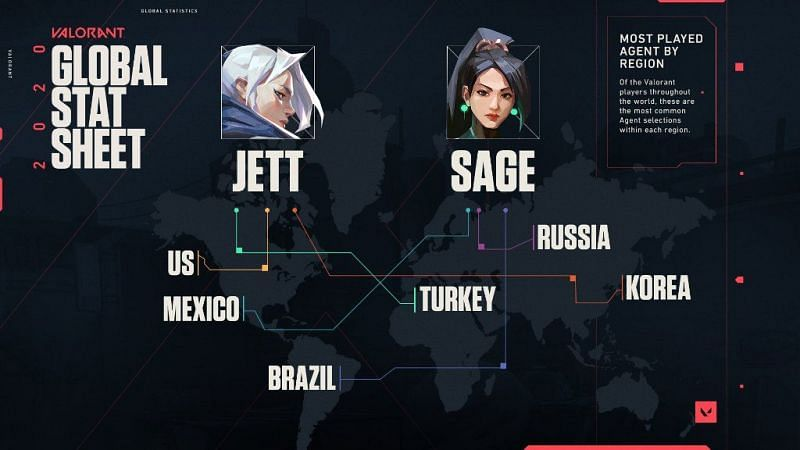 Global Stat Sheet shared by Riot Games