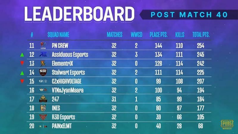 PMPL South Asia Season 2 overall standings after week 2
