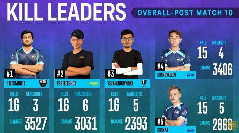 Top 5 kill leaders
